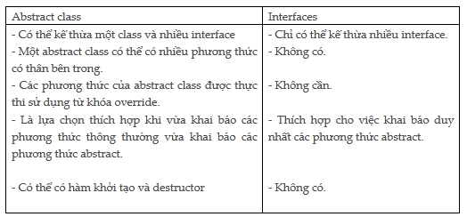 interface-khac-voi-abstract-class-1.png
